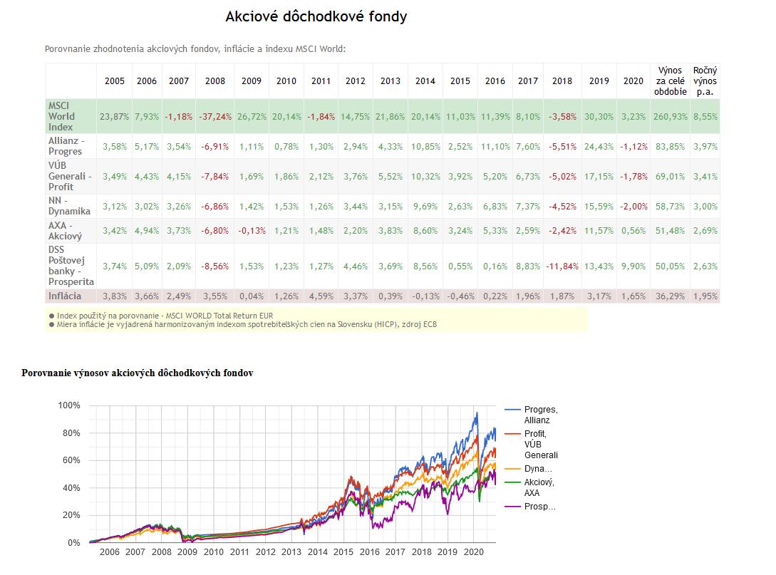 Akciové dôchodkové fondy